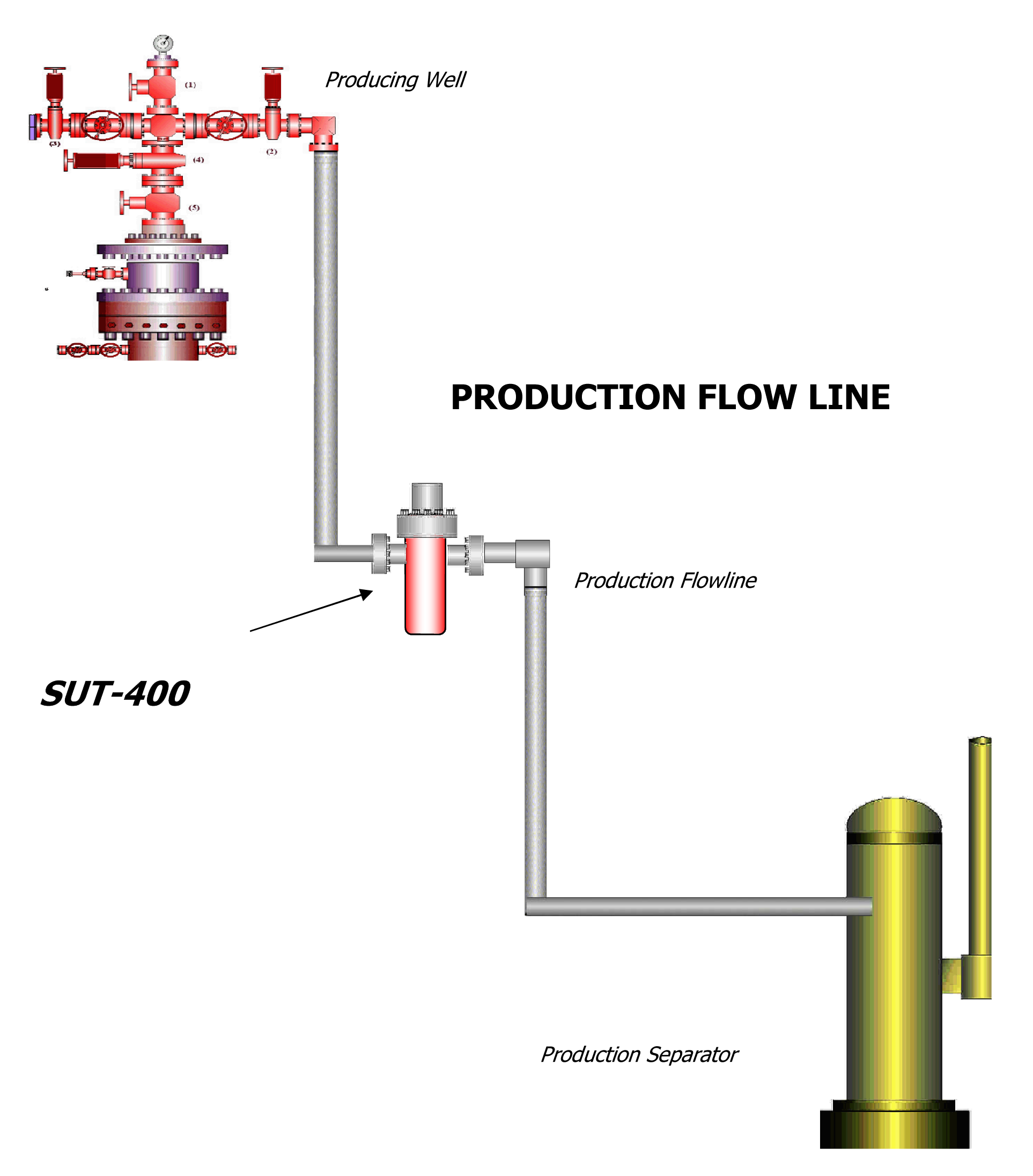 Production Flow Line